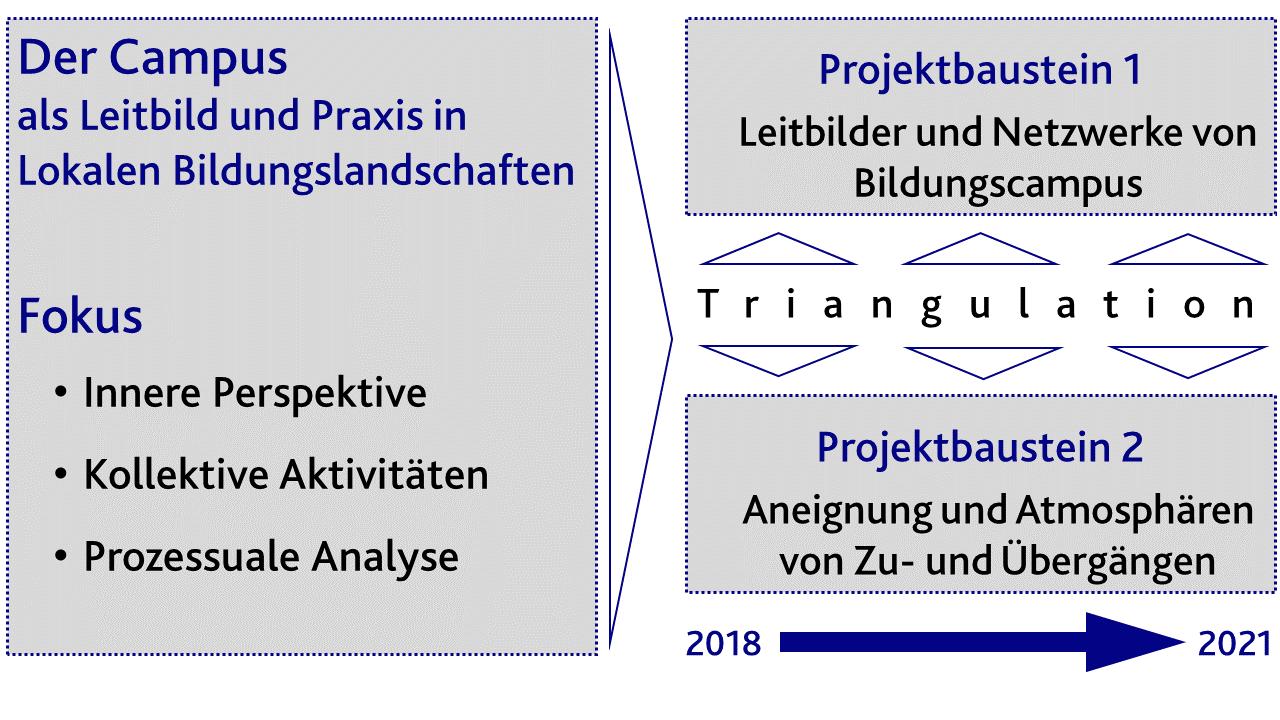 Abbildung_Projektbausteine_DFG